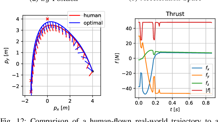 Figure 4 for CPC: Complementary Progress Constraints for Time-Optimal Quadrotor Trajectories
