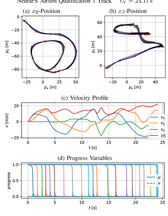 Figure 2 for CPC: Complementary Progress Constraints for Time-Optimal Quadrotor Trajectories