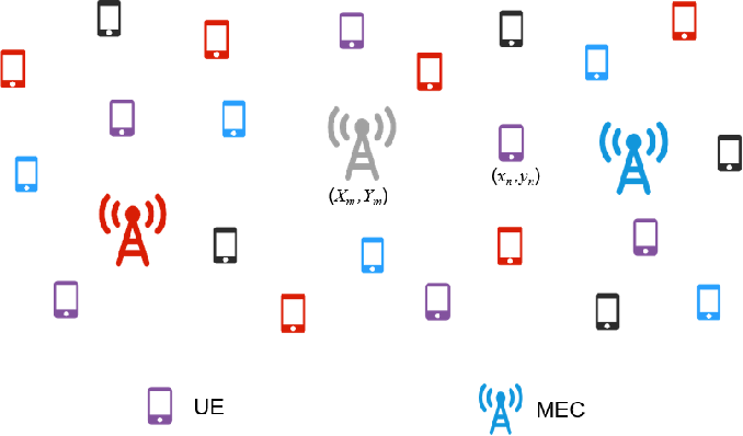 Figure 1 for Stacked Auto Encoder Based Deep Reinforcement Learning for Online Resource Scheduling in Large-Scale MEC Networks