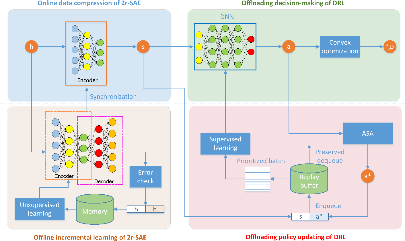 Figure 3 for Stacked Auto Encoder Based Deep Reinforcement Learning for Online Resource Scheduling in Large-Scale MEC Networks
