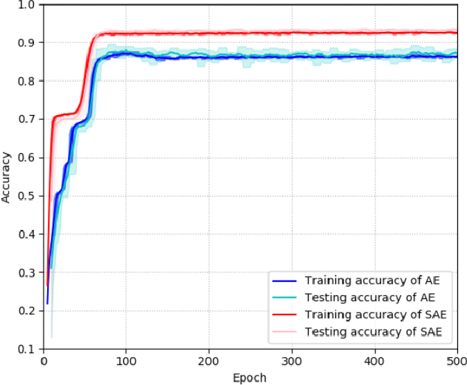 Figure 4 for Stacked Auto Encoder Based Deep Reinforcement Learning for Online Resource Scheduling in Large-Scale MEC Networks