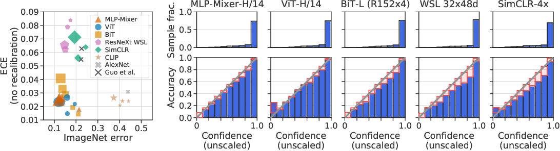 Figure 1 for Revisiting the Calibration of Modern Neural Networks