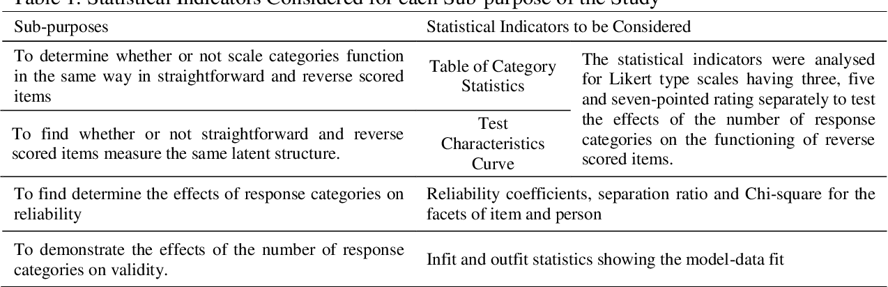 PDF] The Number of Response Categories and the Reverse