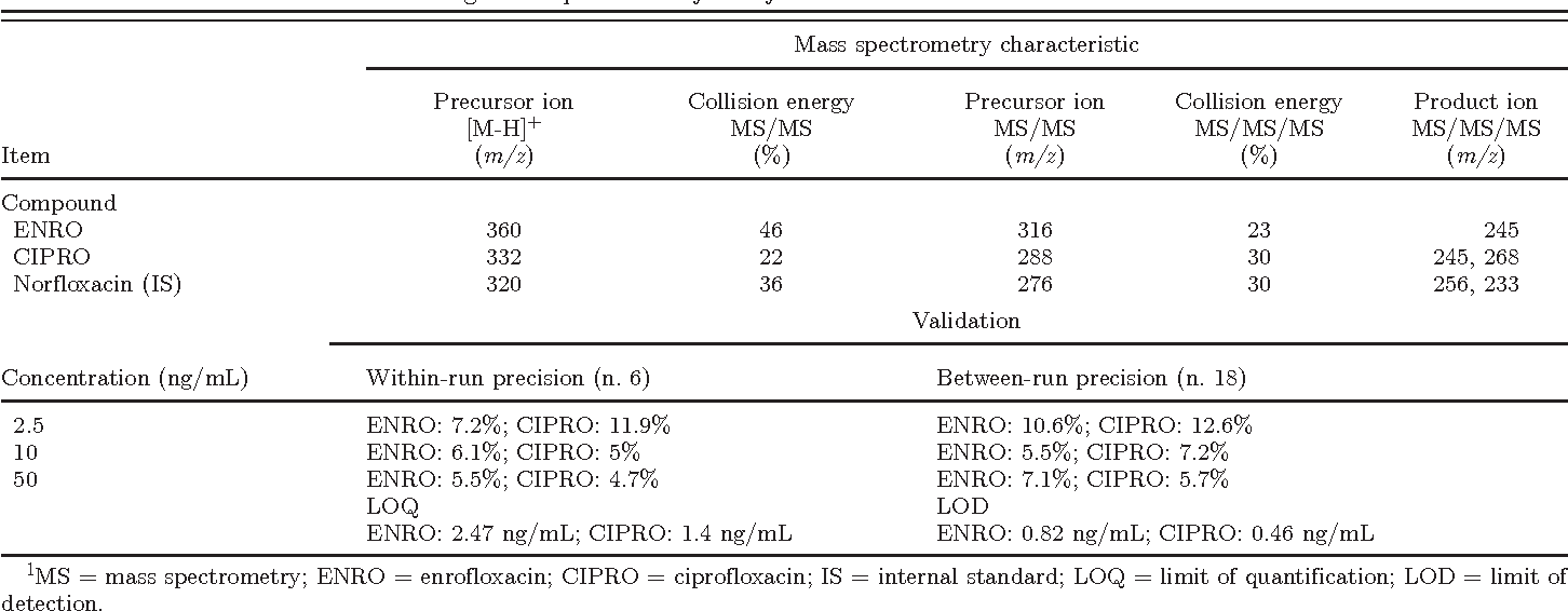 Enrofloxacin against Escherichia coli in turkeys: which