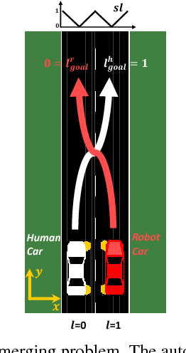 Figure 1 for Collaborative Planning for Mixed-Autonomy Lane Merging