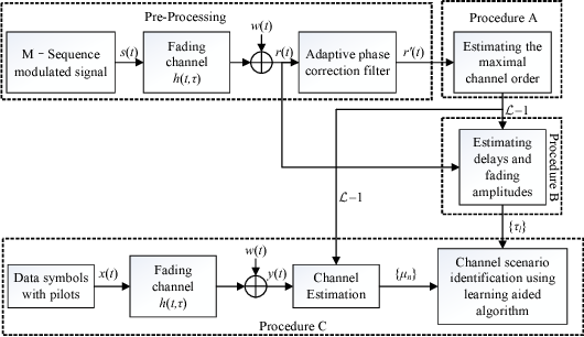 Figure 1 for Deep Neural Network Aided Scenario Identification in Wireless Multi-path Fading Channels