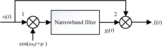 Figure 2 for Deep Neural Network Aided Scenario Identification in Wireless Multi-path Fading Channels