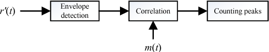 Figure 3 for Deep Neural Network Aided Scenario Identification in Wireless Multi-path Fading Channels