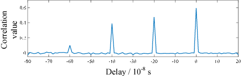 Figure 4 for Deep Neural Network Aided Scenario Identification in Wireless Multi-path Fading Channels