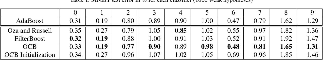 Figure 2 for Online Coordinate Boosting