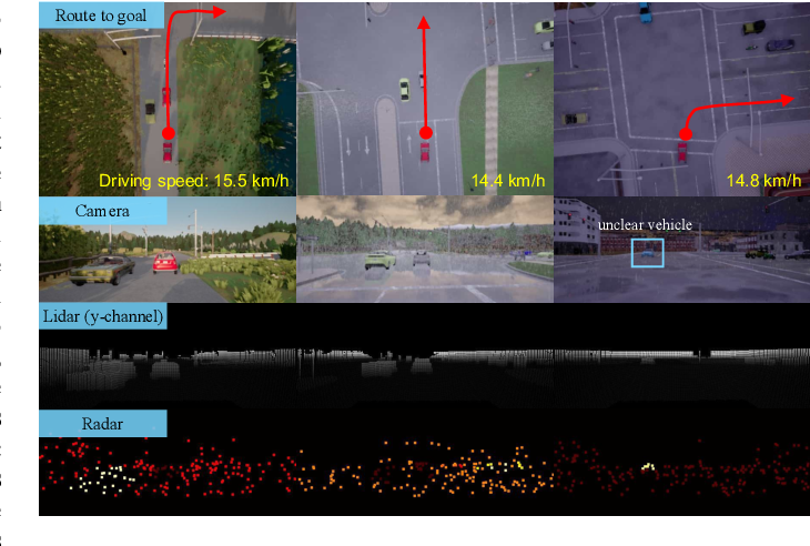 Figure 1 for Probabilistic End-to-End Vehicle Navigation in Complex Dynamic Environments with Multimodal Sensor Fusion