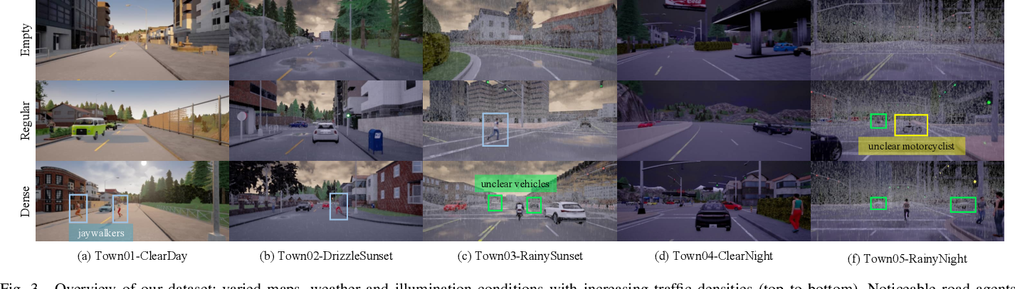 Figure 3 for Probabilistic End-to-End Vehicle Navigation in Complex Dynamic Environments with Multimodal Sensor Fusion
