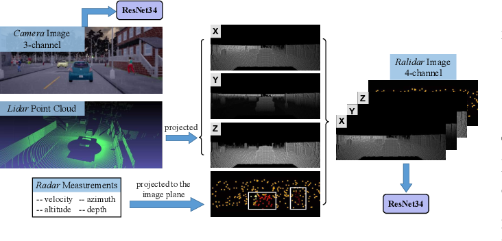 Figure 4 for Probabilistic End-to-End Vehicle Navigation in Complex Dynamic Environments with Multimodal Sensor Fusion