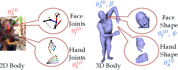 Figure 3 for Detailed 2D-3D Joint Representation for Human-Object Interaction
