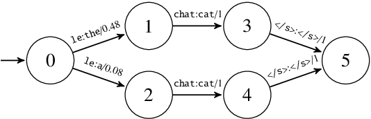 Figure 2 for Decoding with Finite-State Transducers on GPUs