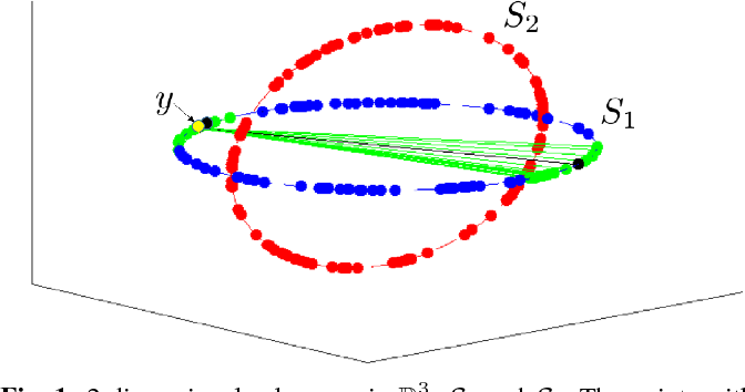 Figure 1 for Scalable Sparse Subspace Clustering via Ordered Weighted $\ell_1$ Regression