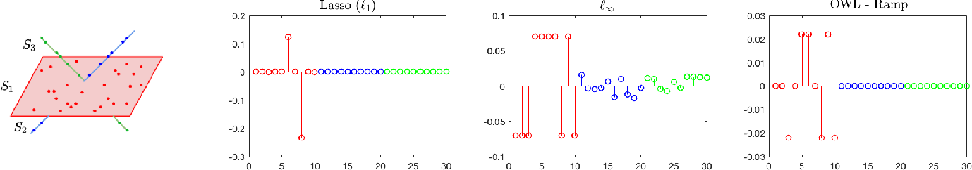 Figure 2 for Scalable Sparse Subspace Clustering via Ordered Weighted $\ell_1$ Regression