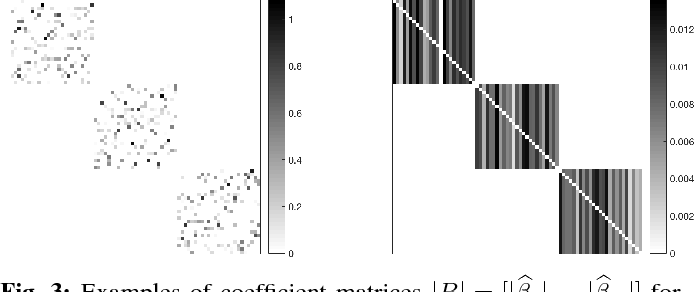 Figure 3 for Scalable Sparse Subspace Clustering via Ordered Weighted $\ell_1$ Regression