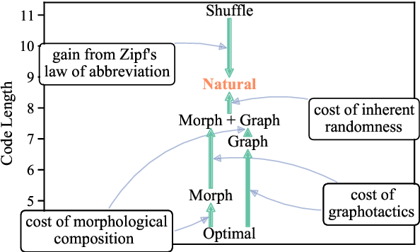 Figure 1 for How (Non-)Optimal is the Lexicon?