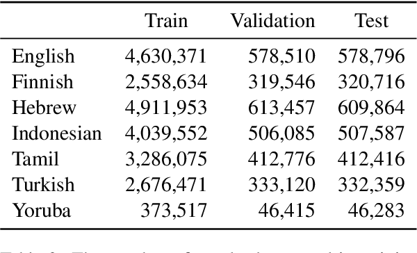 Figure 4 for How (Non-)Optimal is the Lexicon?