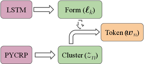 Figure 3 for How (Non-)Optimal is the Lexicon?