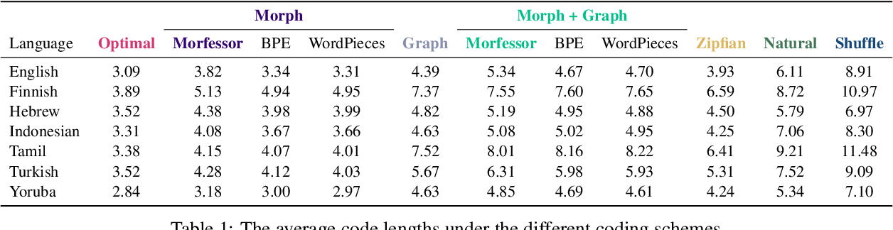 Figure 2 for How (Non-)Optimal is the Lexicon?