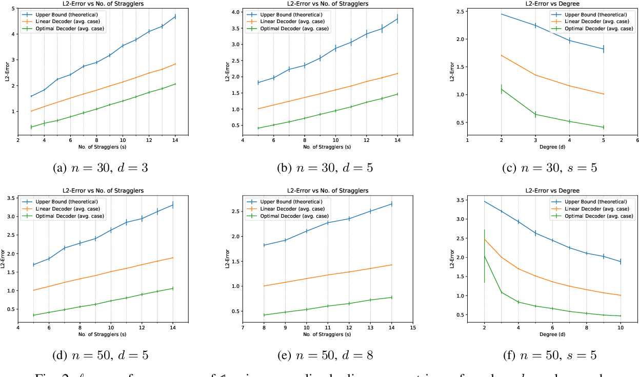 Figure 2 for Gradient Coding from Cyclic MDS Codes and Expander Graphs