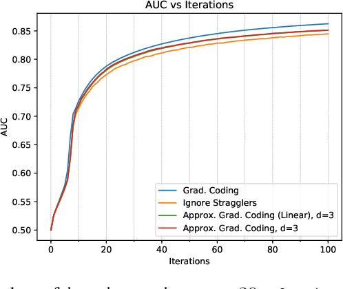 Figure 3 for Gradient Coding from Cyclic MDS Codes and Expander Graphs