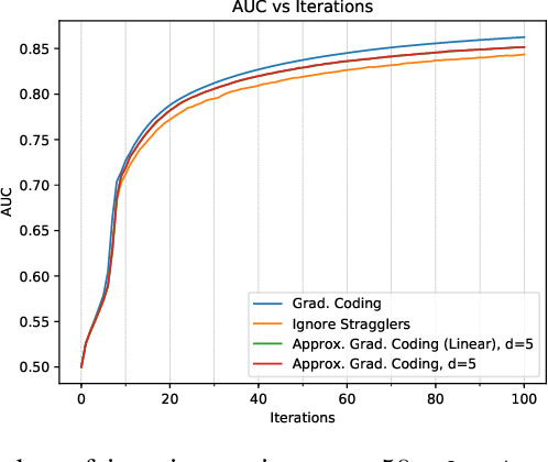 Figure 4 for Gradient Coding from Cyclic MDS Codes and Expander Graphs