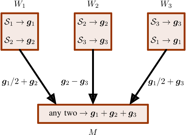 Figure 1 for Gradient Coding from Cyclic MDS Codes and Expander Graphs