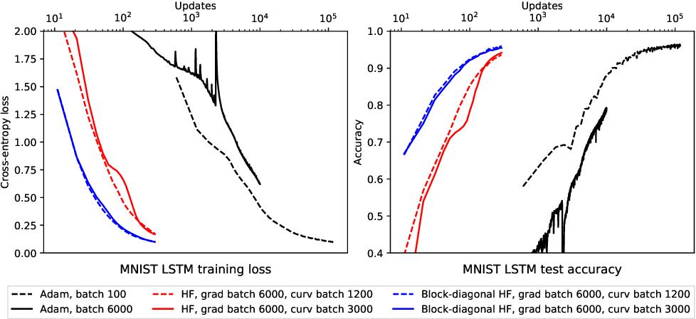 Figure 2 for Block-diagonal Hessian-free Optimization for Training Neural Networks