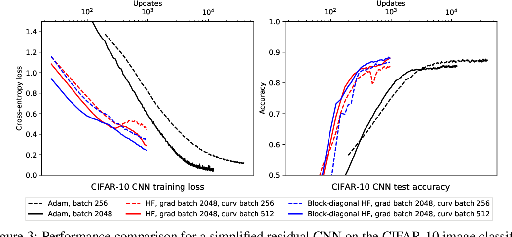 Figure 3 for Block-diagonal Hessian-free Optimization for Training Neural Networks
