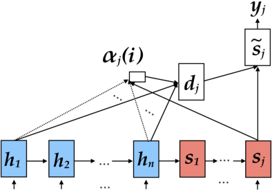 Figure 3 for Tree-to-Sequence Attentional Neural Machine Translation