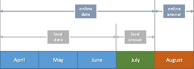 Figure 1 for Large Scale Purchase Prediction with Historical User Actions on B2C Online Retail Platform