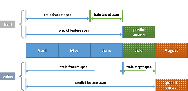 Figure 3 for Large Scale Purchase Prediction with Historical User Actions on B2C Online Retail Platform