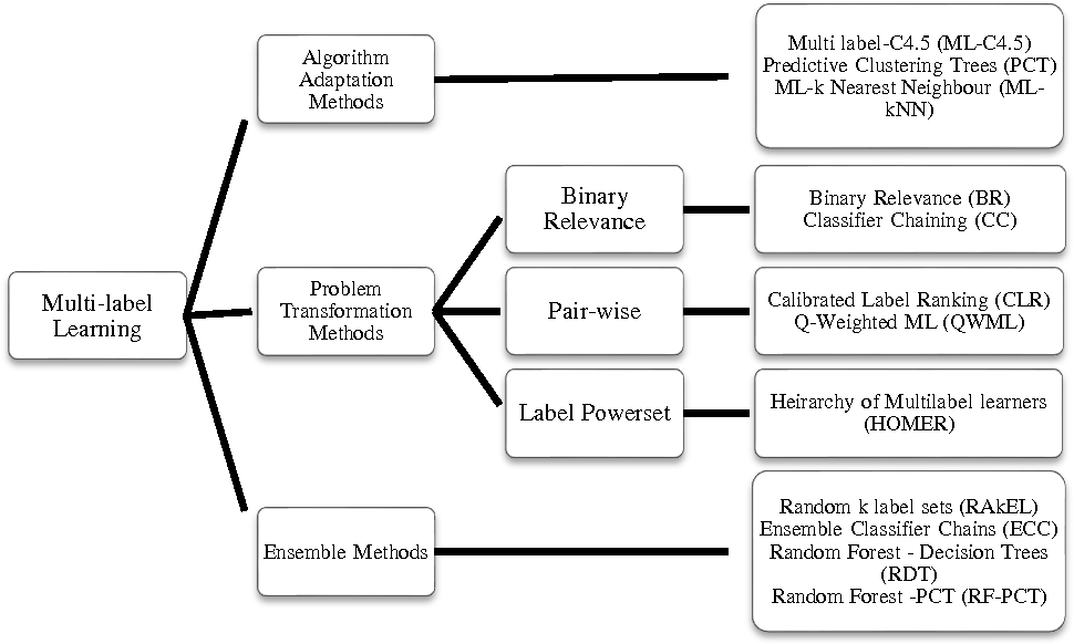 Figure 1 for A High Speed Multi-label Classifier based on Extreme Learning Machines