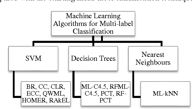 Figure 3 for A High Speed Multi-label Classifier based on Extreme Learning Machines