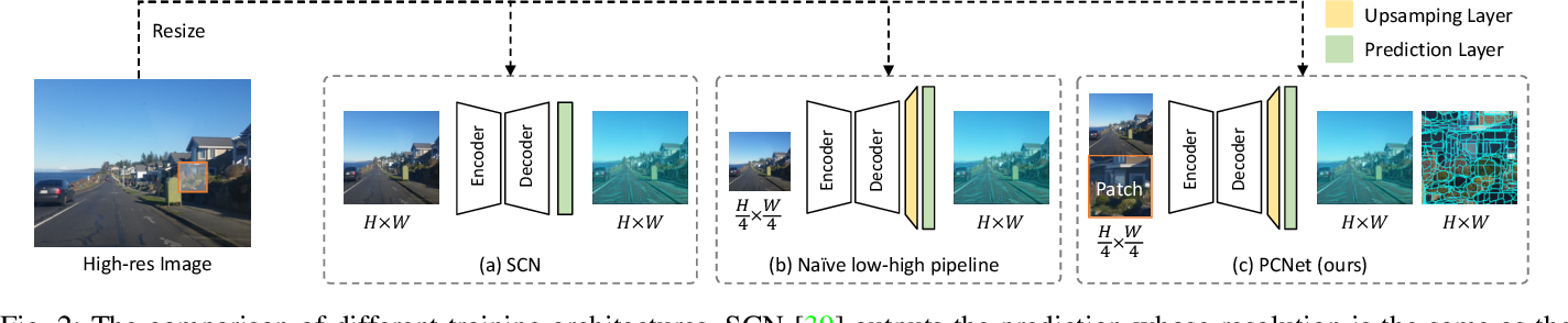 Figure 2 for Generating Superpixels for High-resolution Images with Decoupled Patch Calibration