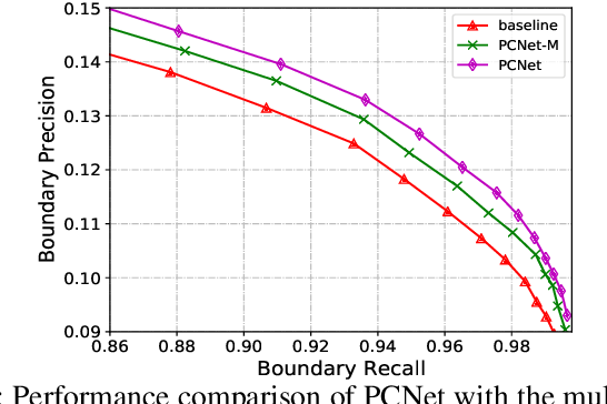 Figure 4 for Generating Superpixels for High-resolution Images with Decoupled Patch Calibration