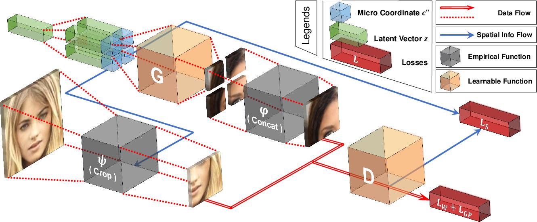Figure 3 for COCO-GAN: Generation by Parts via Conditional Coordinating