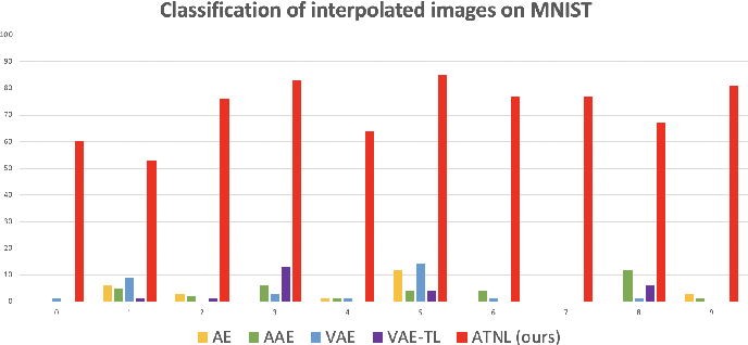 Figure 3 for Semantics-Guided Representation Learning with Applications to Visual Synthesis