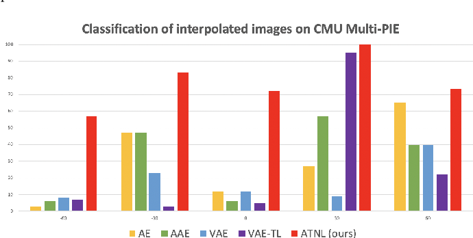 Figure 4 for Semantics-Guided Representation Learning with Applications to Visual Synthesis