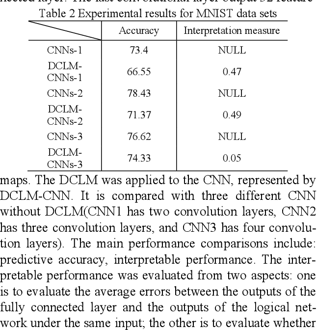 Figure 1 for A game method for improving the interpretability of convolution neural network