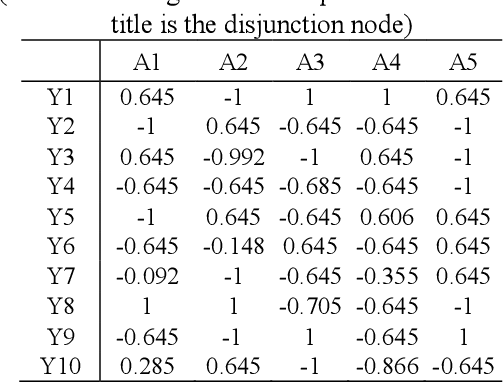 Figure 2 for A game method for improving the interpretability of convolution neural network