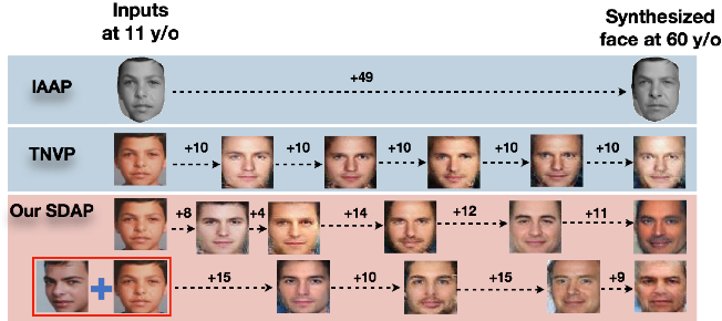 Figure 1 for Learning from Longitudinal Face Demonstration - Where Tractable Deep Modeling Meets Inverse Reinforcement Learning