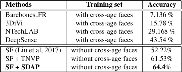 Figure 4 for Learning from Longitudinal Face Demonstration - Where Tractable Deep Modeling Meets Inverse Reinforcement Learning