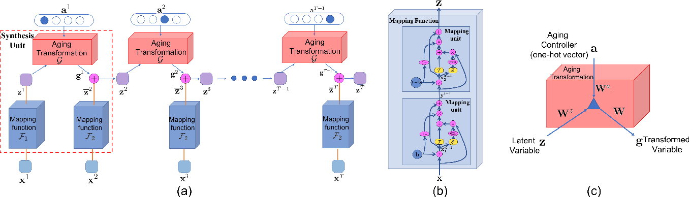 Figure 3 for Learning from Longitudinal Face Demonstration - Where Tractable Deep Modeling Meets Inverse Reinforcement Learning