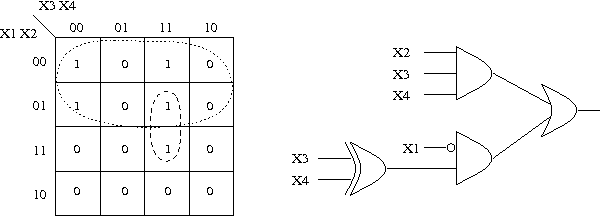 karnaugh map of function f with 2-spp cover x2x3x4 + x1