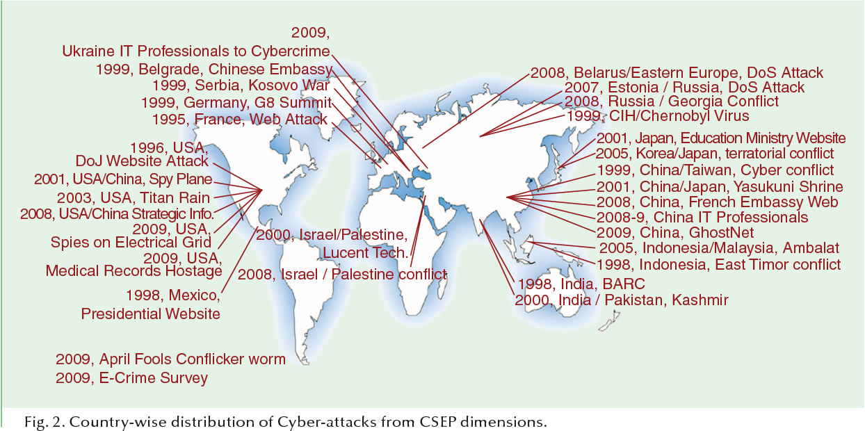 Figure 2 from Dimensions of Cyber-Attacks: Cultural, Social