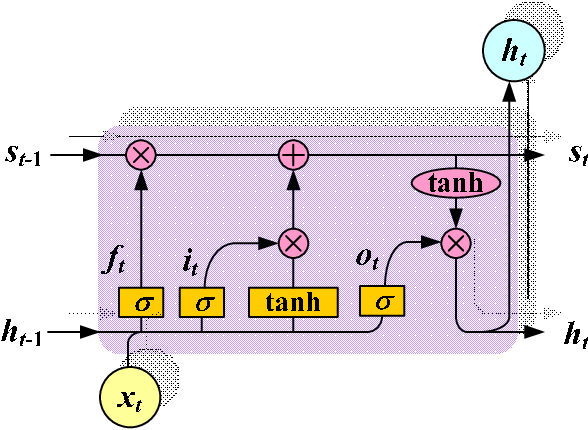 Figure 3 for Power Market Price Forecasting via Deep Learning